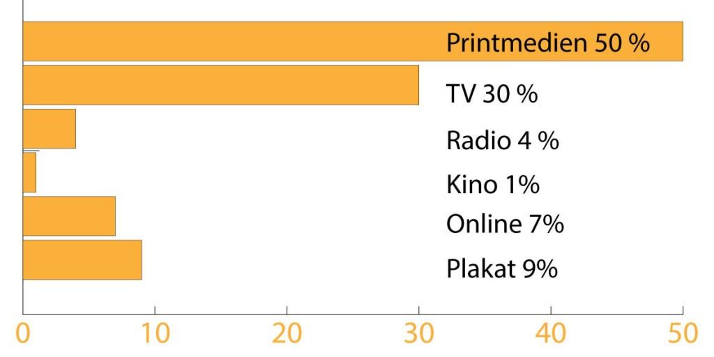 Statistik Werbeausgaben Schweiz 2011, 1. Halbjahr